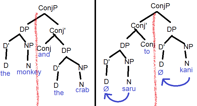 N ary x bar conjunction trees wholly crap productions please ccuart Images